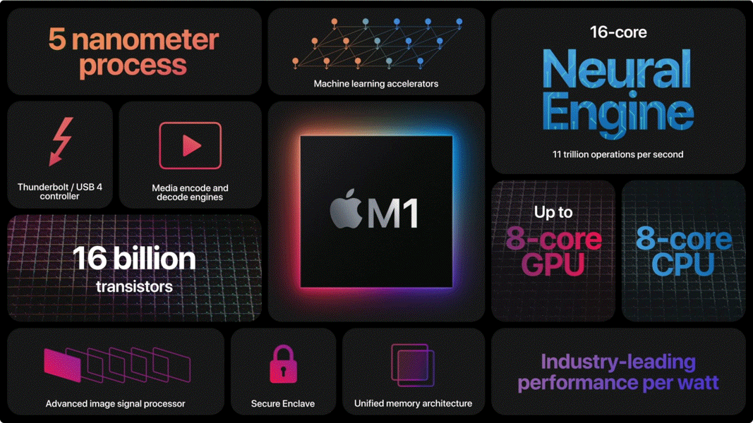 M1 Product Card